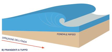 come si creano le onde per fare surf 3